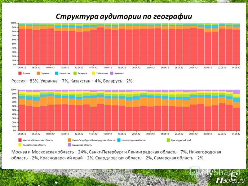 Структура аудитории по географии Россия – 83%, Украина – 7%, Казахстан – 4%, Беларусь – 2%. Москва и Московская область – 24%, Санкт-Петербург и Ленинградская область – 7%, Нижегородская область – 2%, Краснодарский край – 2%, Свердловская область – 2
