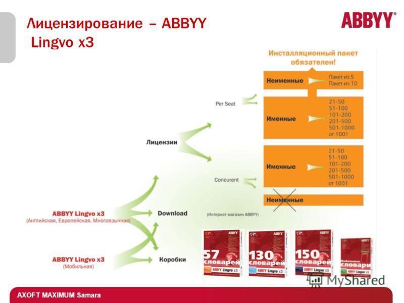 AXOFT MAXIMUM Samara Лицензирование – ABBYY Lingvo x3