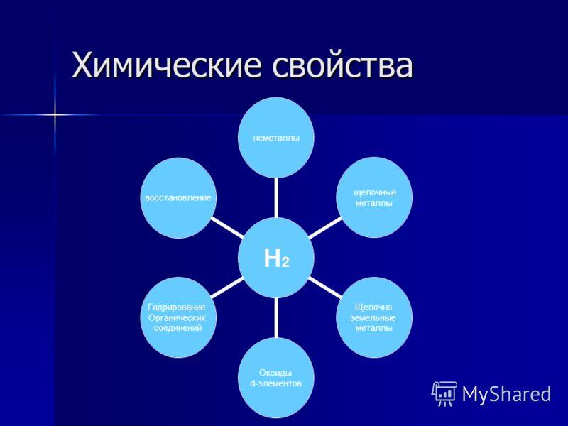Химические свойства Н2 неметаллы щелочные металлы Щелочно земельные металлы Оксиды d-элементов Гидрирование Органических соединений восстановление