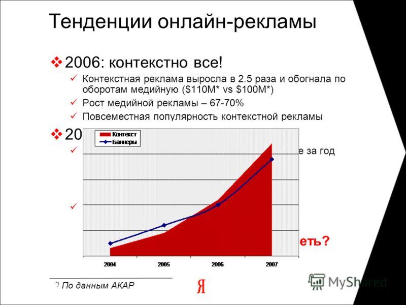 Тенденции онлайн-рекламы 2006: контекстно все! Контекстная реклама выросла в 2.5 раза и обогнала по оборотам медийную ($110М* vs $100M*) Рост медийной рекламы – 67-70% Повсеместная популярность контекстной рекламы 2007: контекст растет Контекстная ре