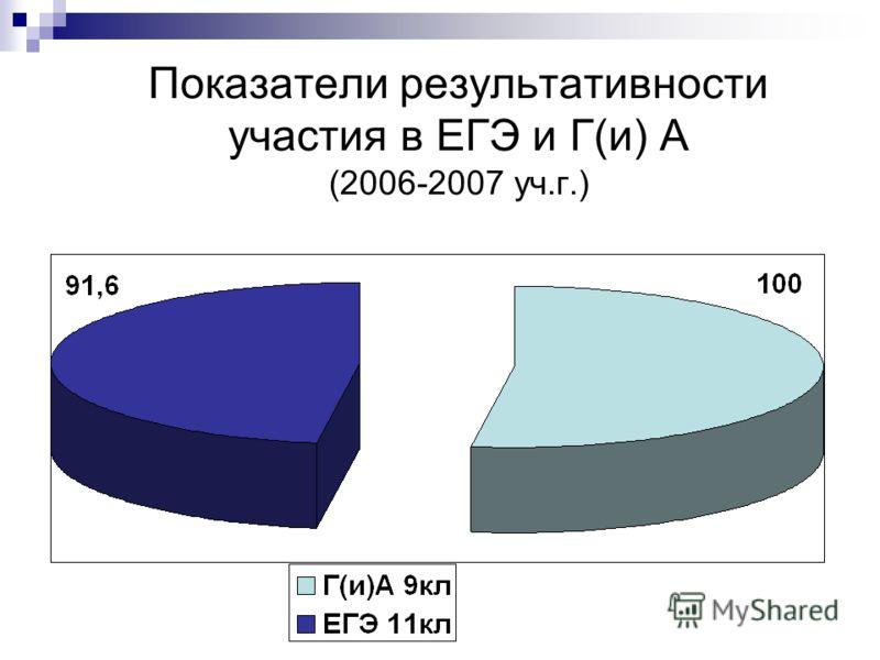 Показатели результативности участия в ЕГЭ и Г(и) А (2006-2007 уч.г.)