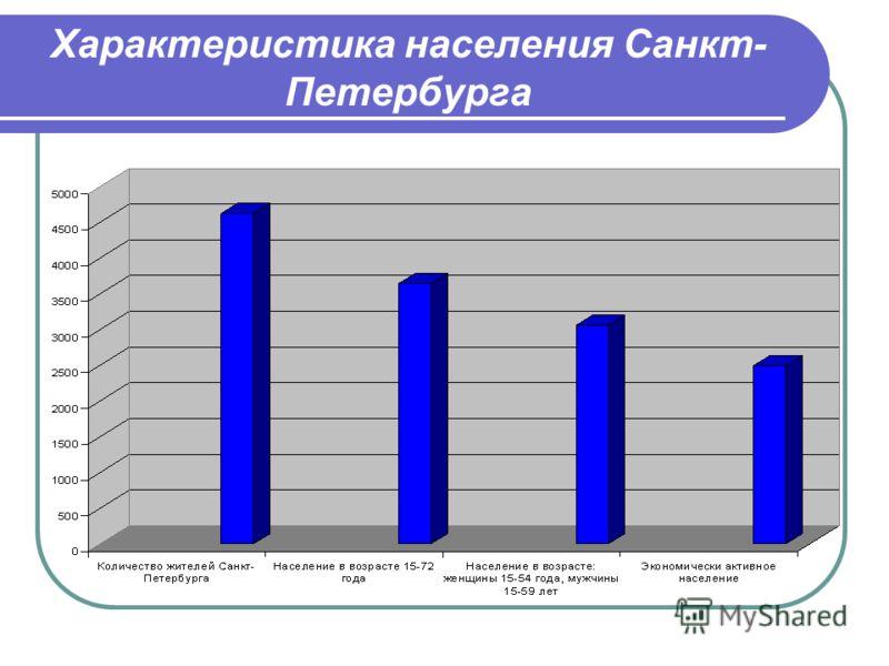 Характеристика населения Санкт- Петербурга
