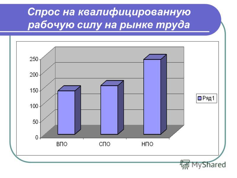 Спрос на квалифицированную рабочую силу на рынке труда