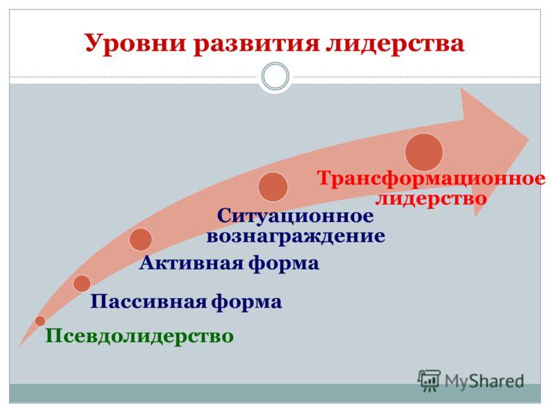 Уровни развития лидерства Псевдолидерство Пассивная форма Активная форма Ситуационное вознаграждение Трансформационное лидерство