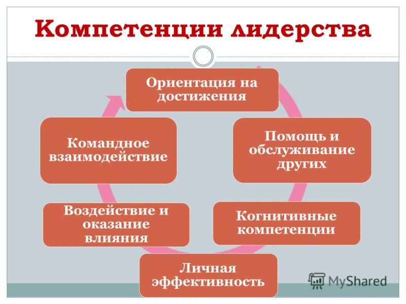 Компетенции лидерства Ориентация на достижения Помощь и обслуживание других Когнитивные компетенции Личная эффективность Воздействие и оказание влияния Командное взаимодействие