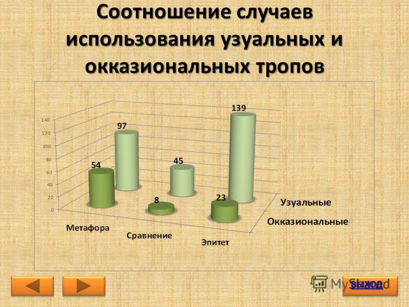 Соотношение случаев использования узуальных и окказиональных тропов ВЫХОД