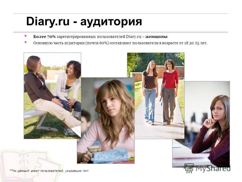 Более 70% зарегистрированных пользователей Diary.ru – женщины Основную часть аудитории (почти 60%) составляют пользователи в возрасте от 18 до 25 лет. **по данным анкет пользователей, указавших пол Diary.ru - аудитория