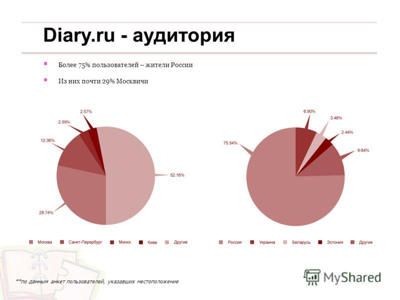 Более 75% пользователей – жители России Из них почти 29% Москвичи **по данным анкет пользователей, указавших местоположение Diary.ru - аудитория