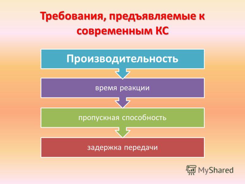 Требования, предъявляемые к современным КС задержка передачи пропускная способность время реакции Производительность