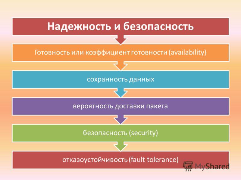 отказоустойчивость (fault tolerance) безопасность (security) вероятность доставки пакета сохранность данных Готовность или коэффициент готовности (availability) Надежность и безопасность