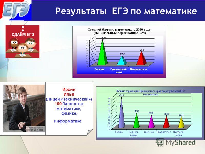 Результаты ЕГЭ по математике Ирхин Илья (Лицей «Технический») 100 баллов по математике, физике, информатике