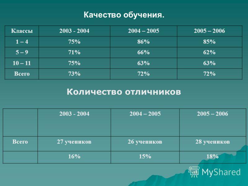 Качество обучения. Классы2003 - 20042004 – 20052005 – 2006 1 – 475%86%85% 5 – 971%66%62% 10 – 1175%63% Всего73%72% Количество отличников 2003 - 20042004 – 20052005 – 2006 Всего27 учеников26 учеников28 учеников 16%15%18%18%