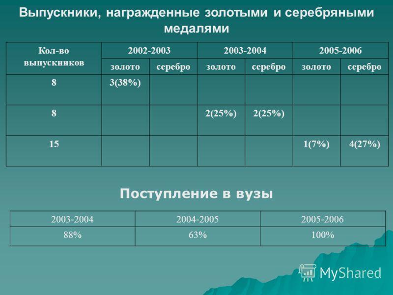 Выпускники, награжденные золотыми и серебряными медалями Кол-во выпускников 2002-20032003-20042005-2006 золотосереброзолотосереброзолотосеребро 83(38%) 82(25%) 151(7%)4(27%) Поступление в вузы 2003-20042004-20052005-2006 88%63%100%