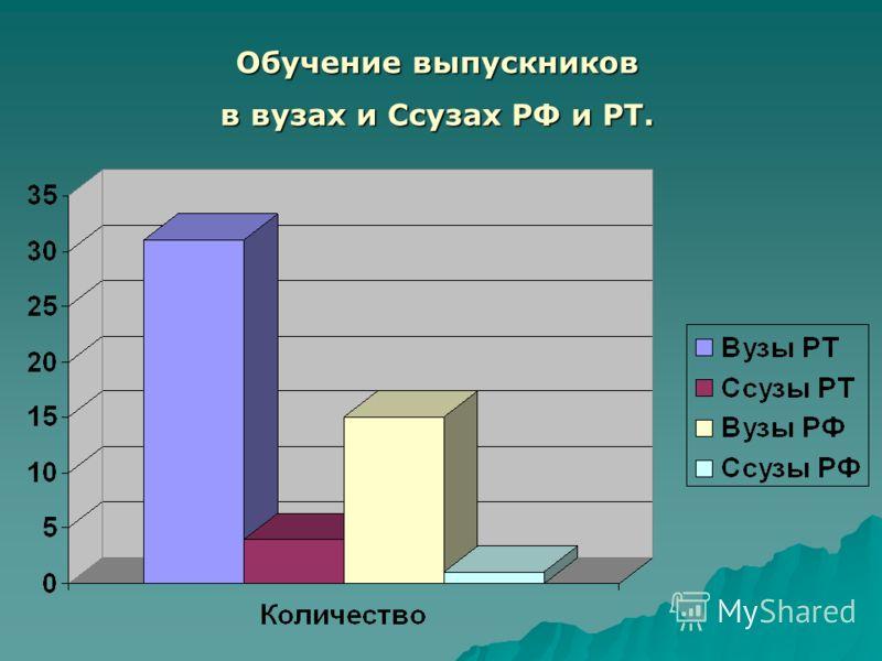 Обучение выпускников в вузах и Ссузах РФ и РТ.