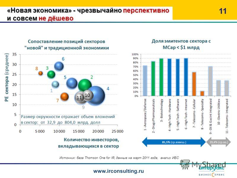 «Новая экономика» - чрезвычайно перспективно и совсем не дёшево 11 www.irconsulting.ru Источник: база Thomson One for IR, данные на март 2011 года, анализ ИБС