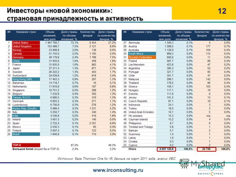 Инвесторы «новой экономики»: страновая принадлежность и активность 12 www.irconsulting.ru Источник: база Thomson One for IR, данные на март 2011 года, анализ ИБС