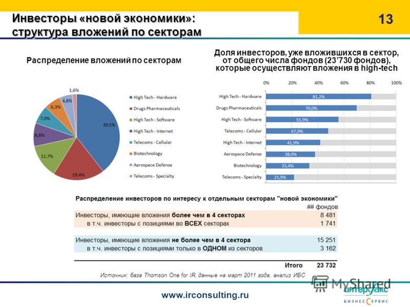 Распределение вложений по секторам 13 www.irconsulting.ru Источник: база Thomson One for IR, данные на март 2011 года, анализ ИБС Инвесторы «новой экономики»: структура вложений по секторам Доля инвесторов, уже вложившихся в сектор, от общего числа ф