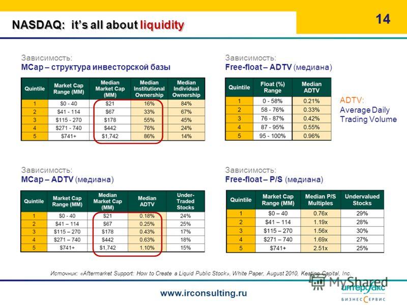 NASDAQ: its all about liquidity Зависимость: MCap – структура инвесторской базы 14 www.irconsulting.ru Зависимость: Free-float – ADTV (медиана) Зависимость: MCap – ADTV (медиана) Зависимость: Free-float – P/S (медиана) Источник: «Aftermarket Support: