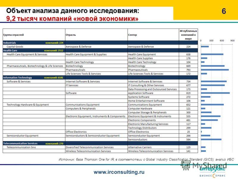 Объект анализа данного исследования: 9,2 тысяч компаний «новой экономики» 6 www.irconsulting.ru Источник: база Thomson One for IR, в соответствии с Global Industry Classification Standard (GICS), анализ ИБС