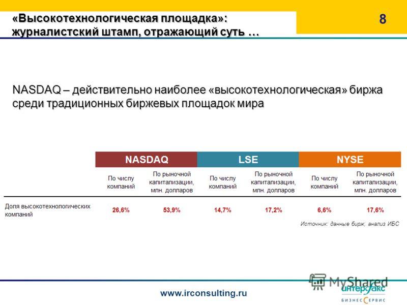 «Высокотехнологическая площадка»: журналистский штамп, отражающий суть … 8 www.irconsulting.ru Источник: данные бирж, анализ ИБС NASDAQ – действительно наиболее «высокотехнологическая» биржа среди традиционных биржевых площадок мира