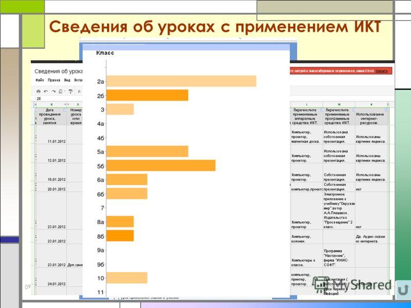 09.10.201211 Сведения об уроках с применением ИКТ