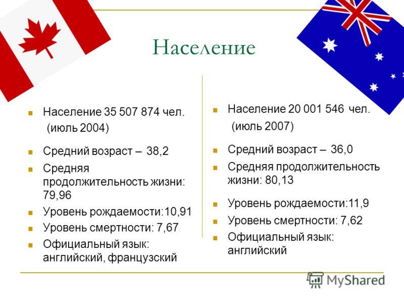 Население Население 35 507 874 чел. (июль 2004) Средний возраст – 38,2 Средняя продолжительность жизни: 79,96 Уровень рождаемости:10,91 Уровень смертности: 7,67 Официальный язык: английский, французский Население 20 001 546 чел. (июль 2007) Средний в