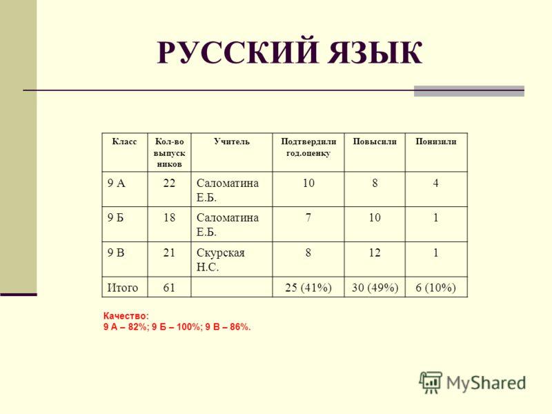 РУССКИЙ ЯЗЫК КлассКол-во выпуск ников УчительПодтвердили год.оценку ПовысилиПонизили 9 А22Саломатина Е.Б. 1084 9 Б18Саломатина Е.Б. 7101 9 В21Скурская Н.С. 8121 Итого6125 (41%)30 (49%)6 (10%) Качество: 9 А – 82%; 9 Б – 100%; 9 В – 86%.
