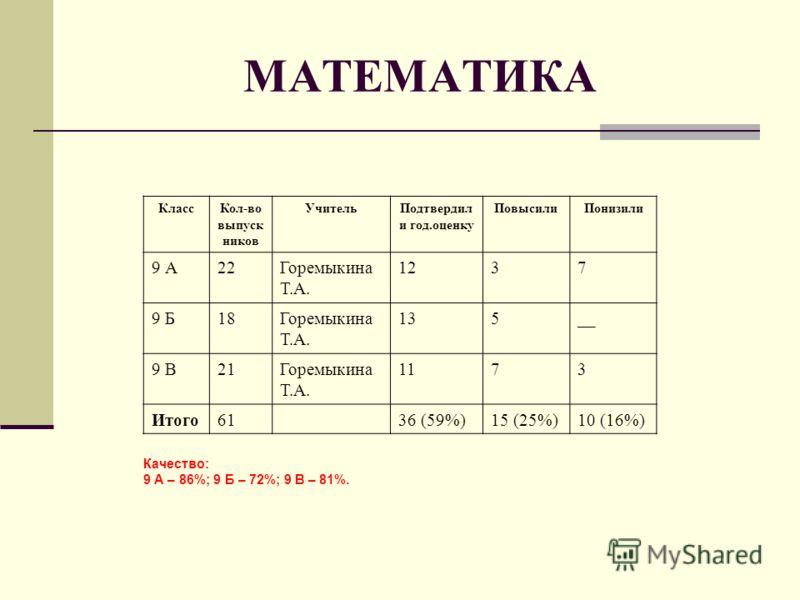 МАТЕМАТИКА КлассКол-во выпуск ников УчительПодтвердил и год.оценку ПовысилиПонизили 9 А22Горемыкина Т.А. 1237 9 Б18Горемыкина Т.А. 135__ 9 В21Горемыкина Т.А. 1173 Итого6136 (59%)15 (25%)10 (16%) Качество: 9 А – 86%; 9 Б – 72%; 9 В – 81%.