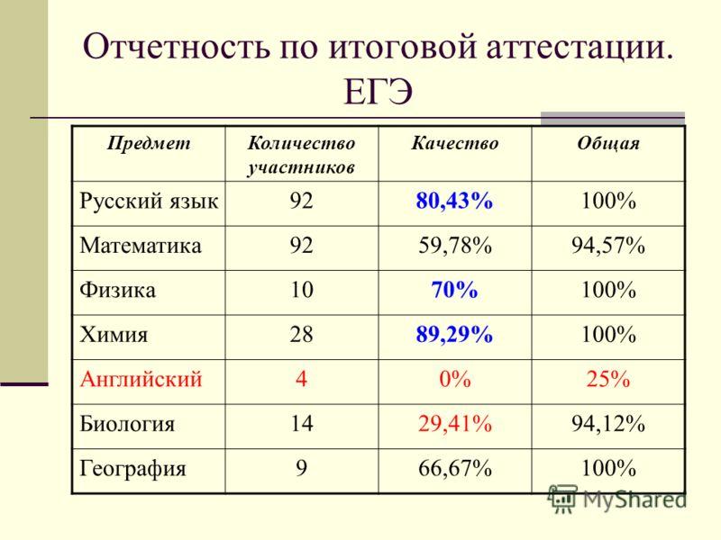 Отчетность по итоговой аттестации. ЕГЭ ПредметКоличество участников КачествоОбщая Русский язык9280,43%100% Математика9259,78%94,57% Физика1070%100% Химия2889,29%100% Английский40%25% Биология1429,41%94,12% География966,67%100%