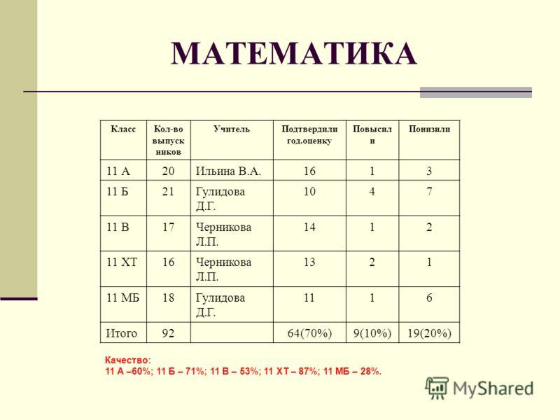 МАТЕМАТИКА КлассКол-во выпуск ников УчительПодтвердили год.оценку Повысил и Понизили 11 А20Ильина В.А.1613 11 Б21Гулидова Д.Г. 1047 11 В17Черникова Л.П. 1412 11 ХТ16Черникова Л.П. 1321 11 МБ18Гулидова Д.Г. 1116 Итого9264(70%)9(10%)19(20%) Качество: 1