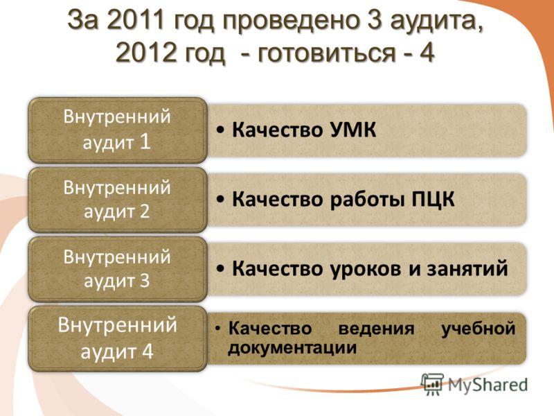 За 2011 год проведено 3 аудита, 2012 год - готовиться - 4 Качество УМК Внутренний аудит 1 Качество работы ПЦК Внутренний аудит 2 Качество уроков и занятий Внутренний аудит 3 Качество ведения учебной документации Внутренний аудит 4