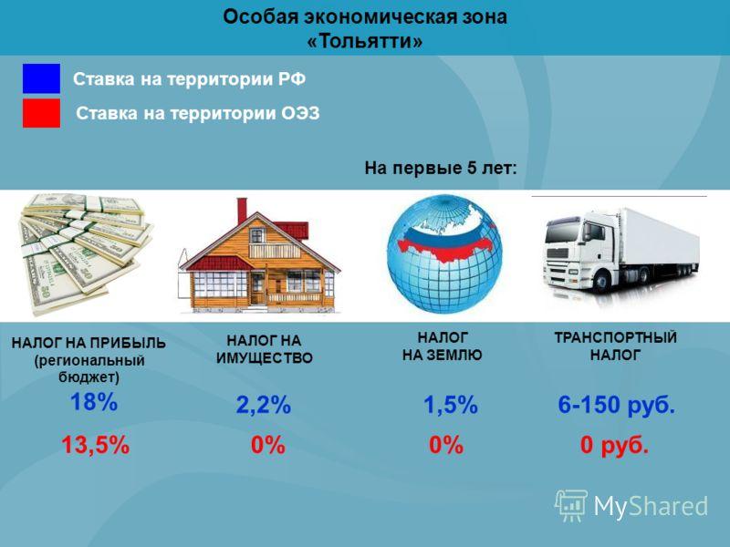 Особая экономическая зона «Тольятти» Ставка на территории РФ Ставка на территории ОЭЗ На первые 5 лет: НАЛОГ НА ПРИБЫЛЬ (региональный бюджет) НАЛОГ НА ИМУЩЕСТВО НАЛОГ НА ЗЕМЛЮ ТРАНСПОРТНЫЙ НАЛОГ 18% 13,5% 2,2%1,5%6-150 руб. 0% 0 руб.
