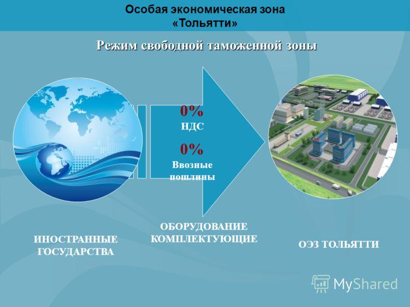0% НДС 0% Ввозные пошлины Режим свободной таможенной зоны ИНОСТРАННЫЕ ГОСУДАРСТВА ОБОРУДОВАНИЕ КОМПЛЕКТУЮЩИЕ ОЭЗ ТОЛЬЯТТИ Особая экономическая зона «Тольятти»