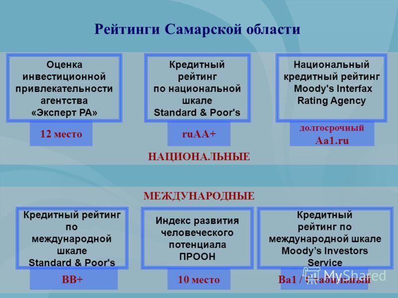 МЕЖДУНАРОДНЫЕ НАЦИОНАЛЬНЫЕ Кредитный рейтинг по национальной шкале Standard & Poor's Оценка инвестиционной привлекательности агентства «Эксперт РА» Национальный кредитный рейтинг Moody's Interfax Rating Agency Рейтинги Самарской области 12 местоruAA+