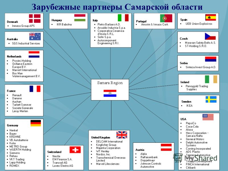 Зарубежные партнеры Самарской области