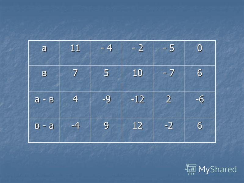 а11 - 4 - 2 - 5 0 в7510 - 7 6 а - в 4-9-122-6 в - а -4912-26