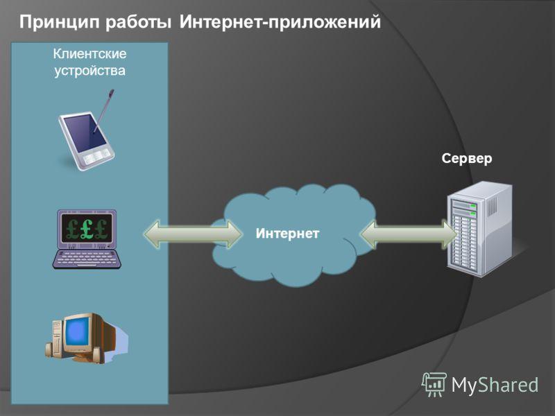 Клиентские устройства Интернет Сервер Принцип работы Интернет-приложений