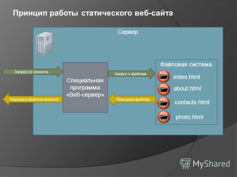 Сервер Запрос от клиента Специальная программа «Веб-сервер» Файловая система index.html about.html contacts.html photo.html Запрос к файлам Передача файлов Передача файлов клиенту Принцип работы статического веб-сайта