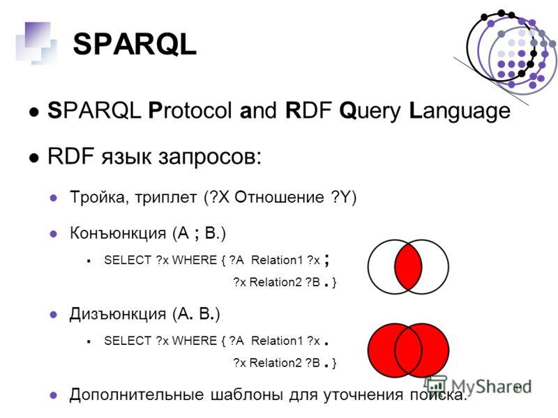 11 SPARQL SPARQL Protocol and RDF Query Language RDF язык запросов: Тройка, триплет (?X Отношение ?Y) Конъюнкция (A ; B.) SELECT ?x WHERE { ?A Relation1 ?x ; ?x Relation2 ?B. } Дизъюнкция (A. B.) SELECT ?x WHERE { ?A Relation1 ?x. ?x Relation2 ?B. }