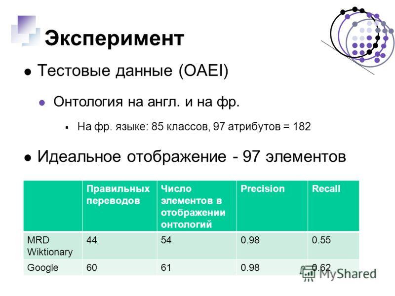 Эксперимент Тестовые данные (OAEI) Онтология на англ. и на фр. На фр. языке: 85 классов, 97 атрибутов = 182 Идеальное отображение - 97 элементов Правильных переводов Число элементов в отображении онтологий PrecisionRecall MRD Wiktionary 44540.980.55