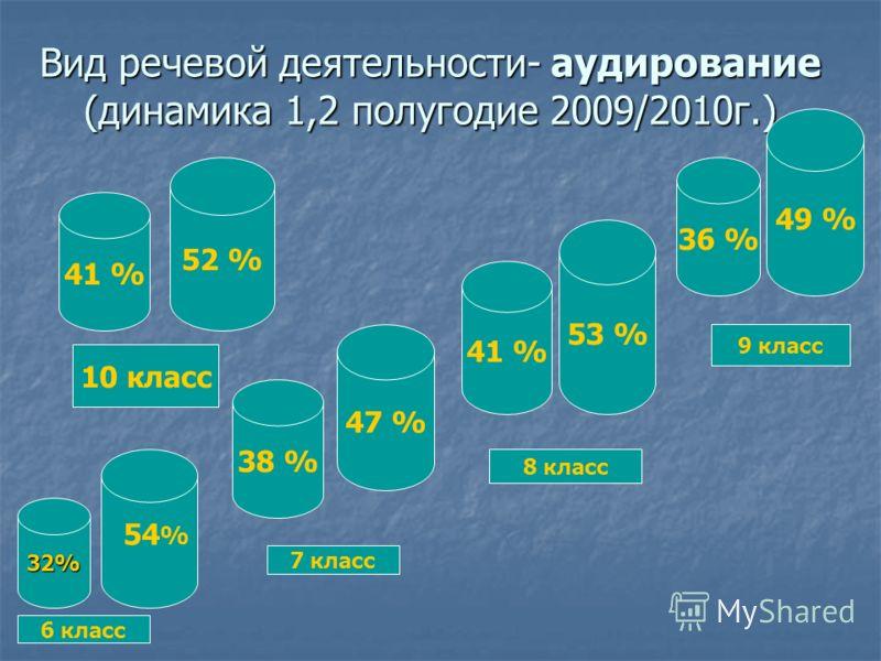 Вид речевой деятельности- аудирование (динамика 1,2 полугодие 2009/2010г.) 32% 38 % 47 % 41 % 53 % 36 % 49 % 41 % 52 % 54 % 6 класс 7 класс 8 класс 9 класс 10 класс