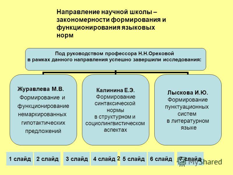 Направление научной школы – закономерности формирования и функционирования языковых норм 2001 1 слайд2 слайд3 слайд4 слайд5 слайд6 слайд7 слайд