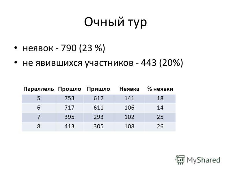 неявок - 790 (23 %) не явившихся участников - 443 (20%) Очный тур ПараллельПрошлоПришлоНеявка% неявки 575361214118 671761110614 739529310225 841330510826