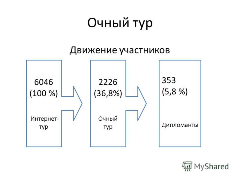 Движение участников Очный тур 6046 (100 %) Интернет- тур 2226 (36,8%) Очный тур 353 (5,8 %) Дипломанты