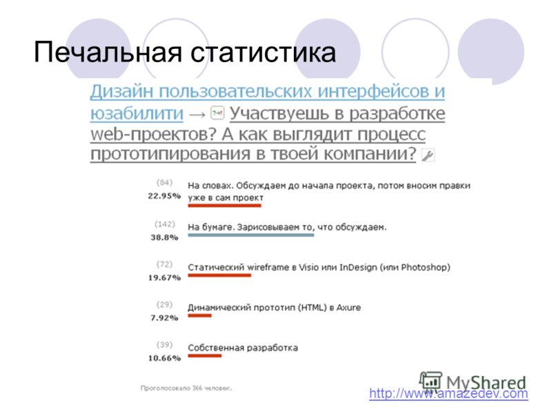Печальная статистика http://www.amazedev.com
