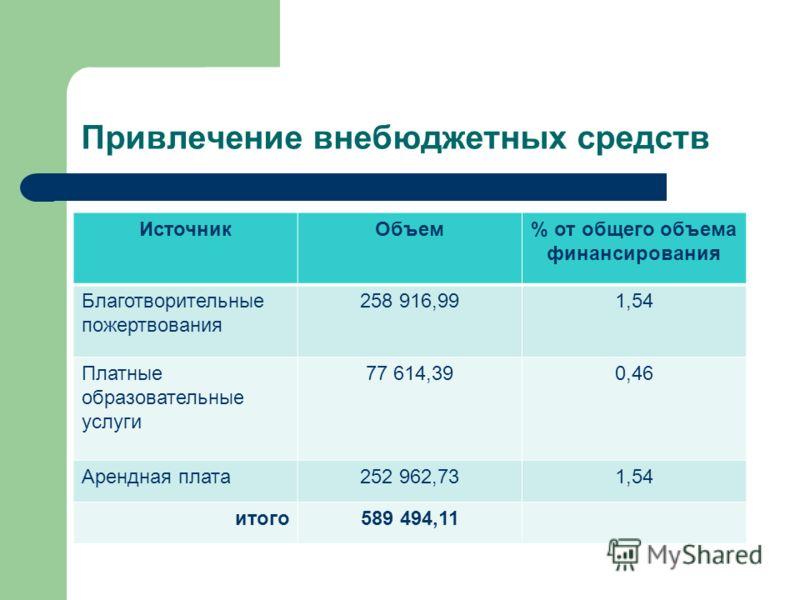 Привлечение внебюджетных средств ИсточникОбъем% от общего объема финансирования Благотворительные пожертвования 258 916,991,54 Платные образовательные услуги 77 614,390,46 Арендная плата252 962,731,54 итого589 494,11
