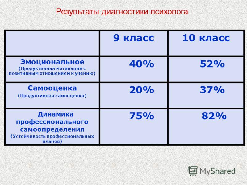9 класс10 класс Эмоциональное (Продуктивная мотивация с позитивным отношением к учению) 40% 52% Самооценка (Продуктивная самооценка) 20% 37% Динамика профессионального самоопределения (Устойчивость профессиональных планов) 75% 82% Результаты диагност