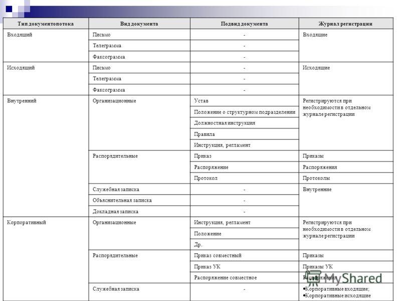 Тип документопотокаВид документаПодвид документаЖурнал регистрации ВходящийПисьмо-Входящие Телеграмма- Факсограмма- ИсходящийПисьмо-Исходящие Телеграмма- Факсограмма- ВнутреннийОрганизационныеУставРегистрируются при необходимости в отдельном журнале