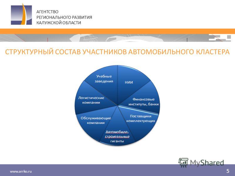 www.arrko.ru СТРУКТУРНЫЙ СОСТАВ УЧАСТНИКОВ АВТОМОБИЛЬНОГО КЛАСТЕРА АГЕНТСТВО РЕГИОНАЛЬНОГО РАЗВИТИЯ КАЛУЖСКОЙ ОБЛАСТИ 5