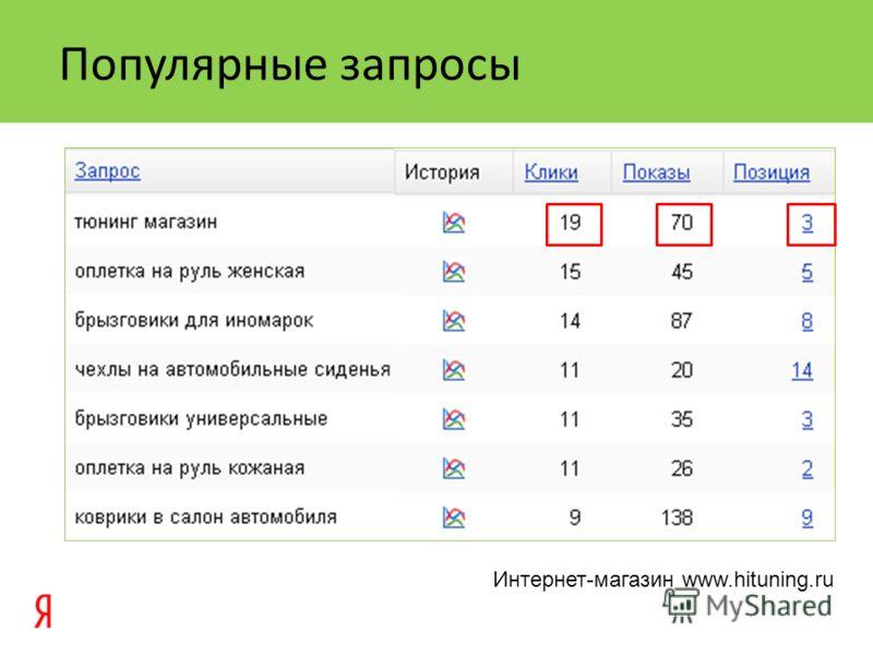 Популярные запросы Интернет-магазин www.hituning.ru